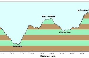 The elevation profile for Manitou's Revenge.  I started at Platte Clove.